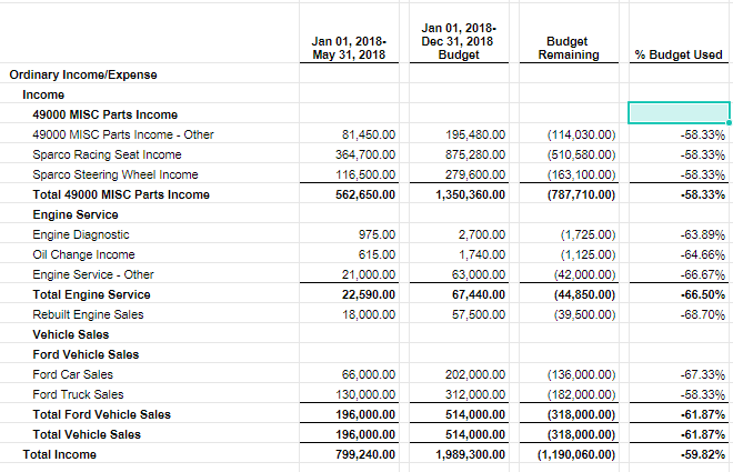 reporting on the full annual budget qvinci software